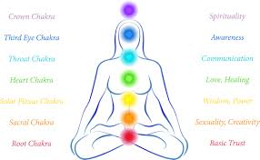 Sophrologie pour ouvrir ses chakras et les harmoniser