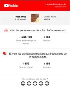 statistiques de youtube